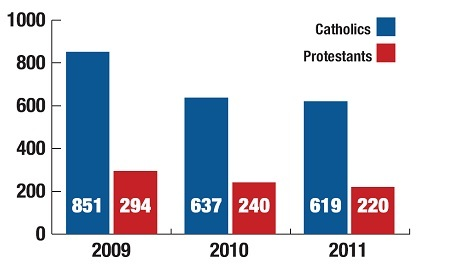 NIHE figures showing the apparent significant drop in numbers of Catholics in housing stress in North Belfast 2009/2011