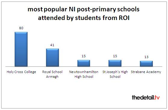 Pupil numbers per school provided by DENI
