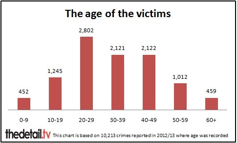 The victims range from children to pensioners