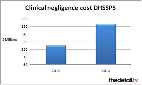 The total clinical negligence costs cover calendar years (Jan-Dec)
