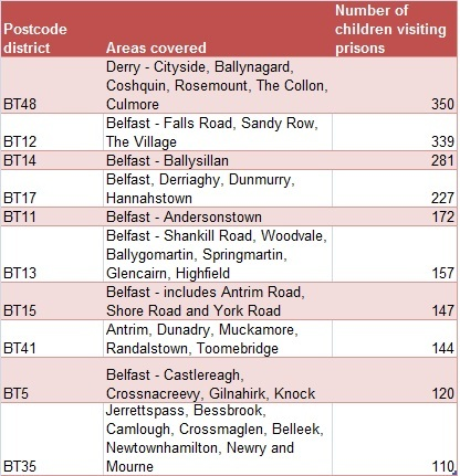 Ten postcode districts with most children visiting prisons 2013