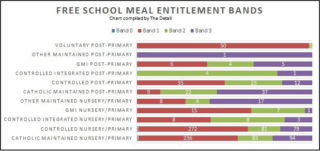Number of schools in each FSME band - using data provided by the Department of Education. Band 3 = most deprived.