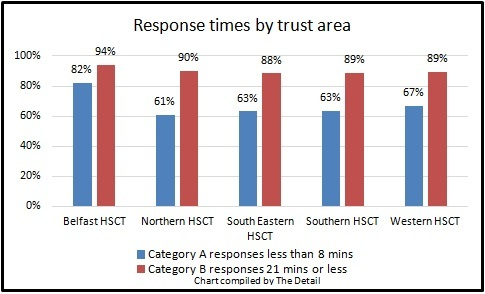 Response times by trust based on NIAS data