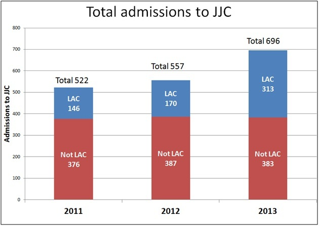 Total admissions to NI's Juvenile Justice Centre of Looked After Children (LAC) and not LAC