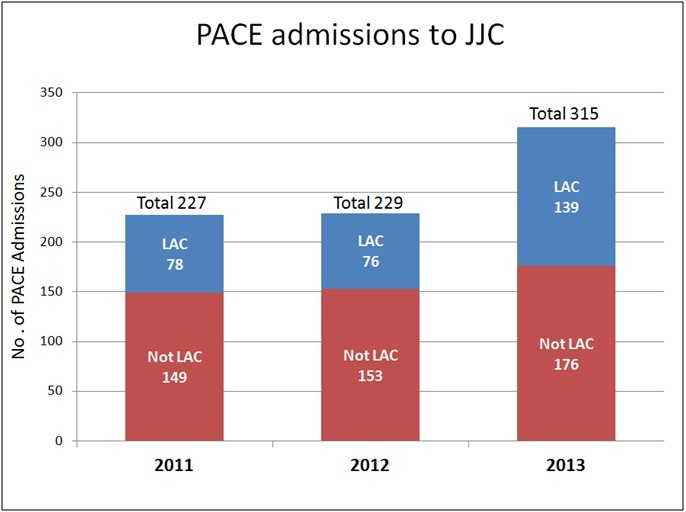 Figures from DOJ/DHSSPS workshop on PACE admissions to JJC