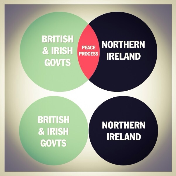 Government disengagement from NI
