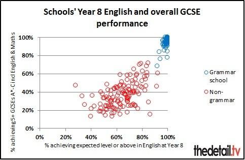 This chart shows the wide variation of achievement by non-grammar schools