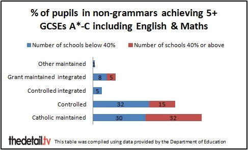 2013 GCSE performance of non-grammar pupils, excludes 3 schools where less than 5 pupils achieved this standard.
