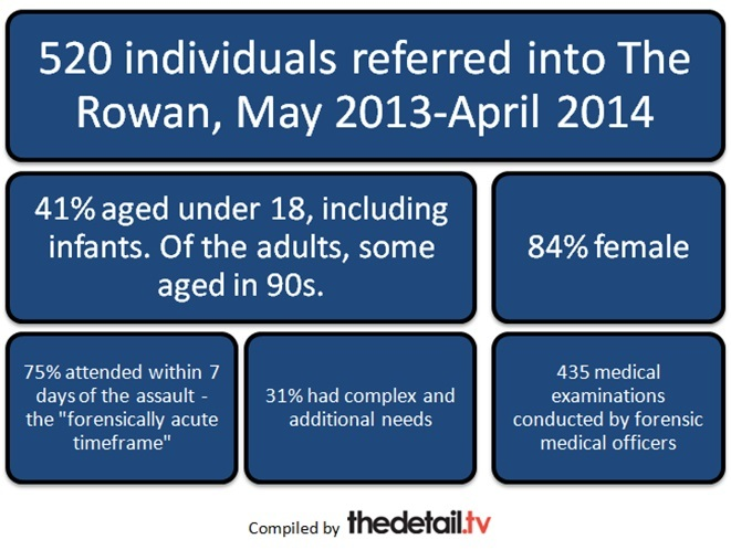 The first year at The Rowan, Northern Ireland's Sexual Assault Referral Centre