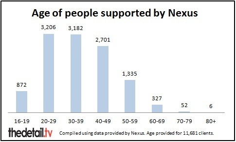 Age breakdown of clients supported by Nexus