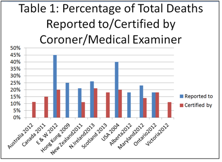 Figures compiled by Tom Luce, who chaired the British Government's 2003 review of coroners and death certification in England, Wales and Northern Ireland