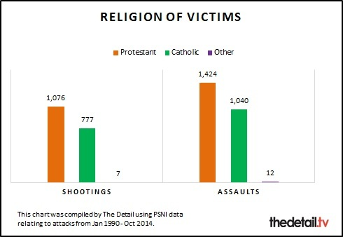 A breakdown of the religion of victims