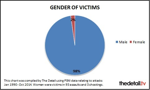 The victims have been predominantly male