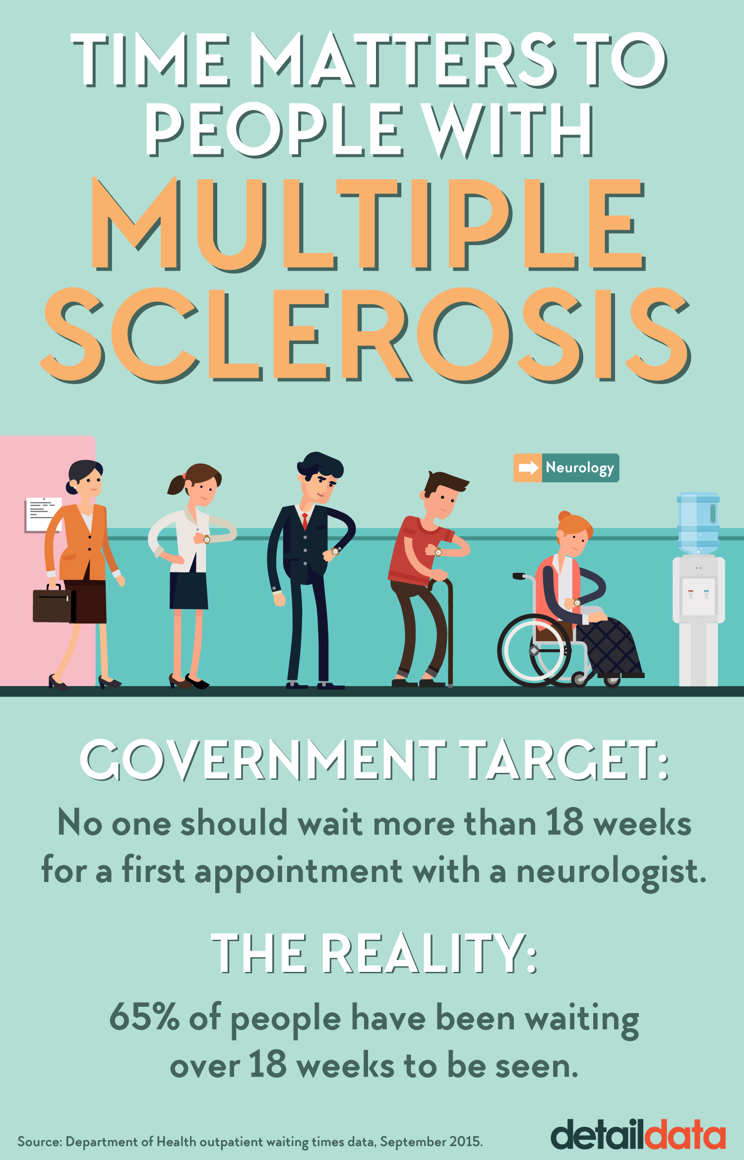 multiple sclerosis: the wait to be seen - investigations & analysis