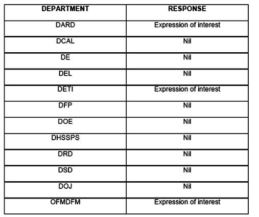 OFMDFM provided this table outlining what departments had responded to BIS's request for engagement on TTIP