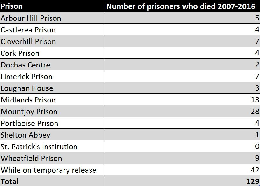 The number of inmates who died in each prison across the republic.