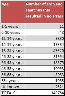 Non-arrest stop and searches by age April 2011-March 2016