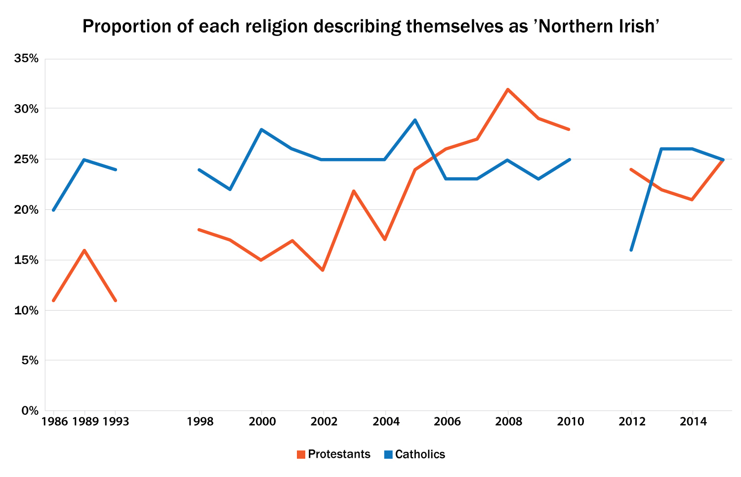 Figure 1: Showing the proportion of each religion claiming a Northern Irish identity only. Missing data points are due to lack of data collected, or the data was collected by asking a different question.