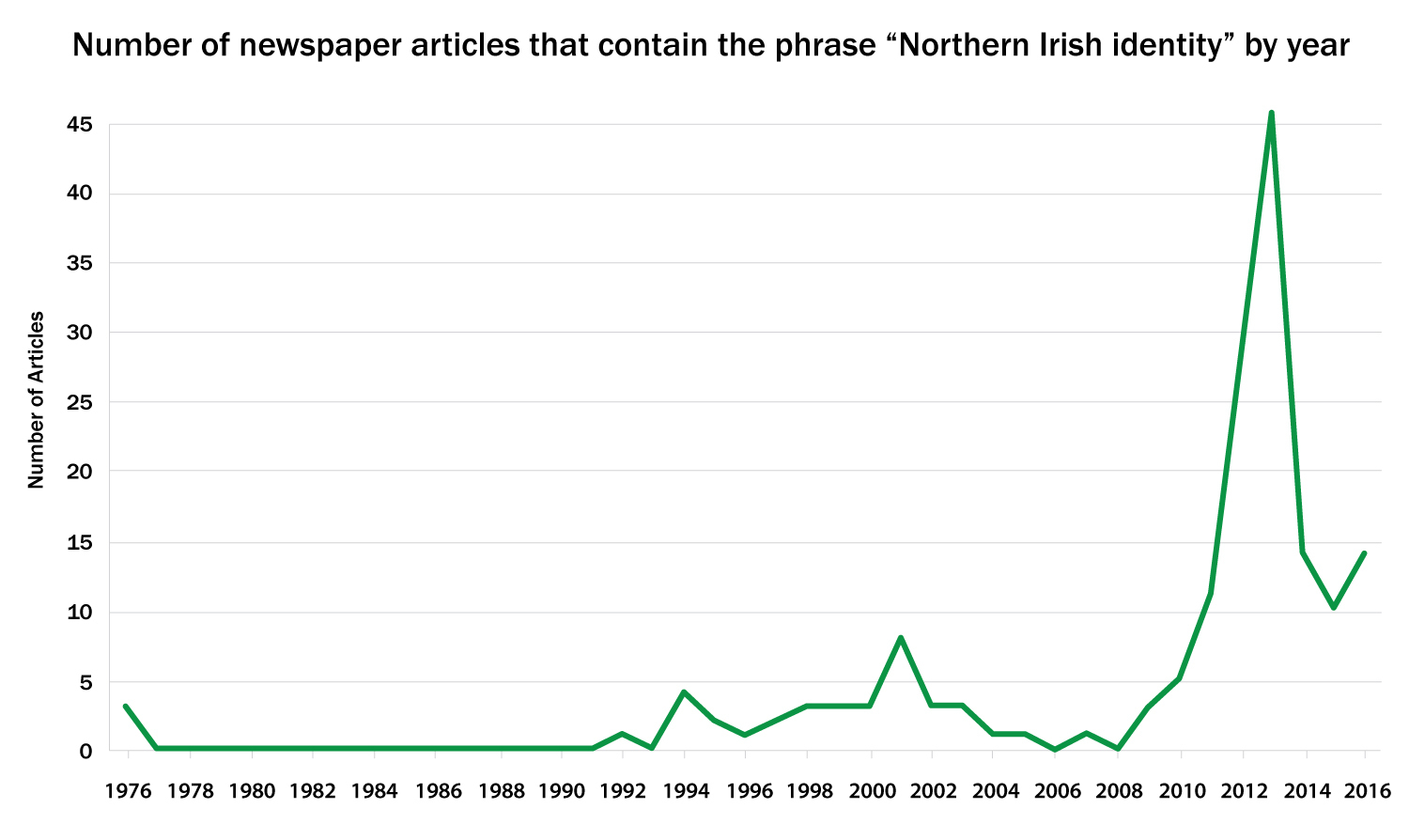 "Showing the number of newspaper articles that contain the phrase ""Northern Irish identity"" by year (Nexis, 2016)."