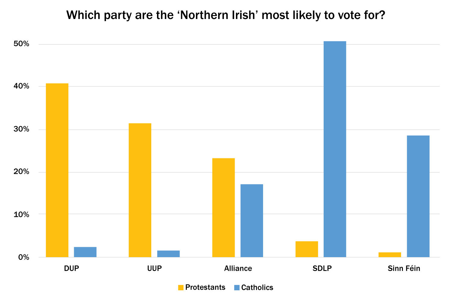 Figure 4: Showing the party preferences among Catholic and Protestant Northern Irish identifiers only (Ipsos, 2015).