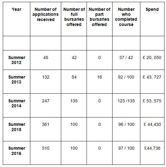 A table showing the number of applications and the cost of the Liofa bursary scheme since its inception. Source: Department for Communities.