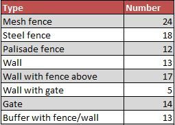 Interface barriers by type.