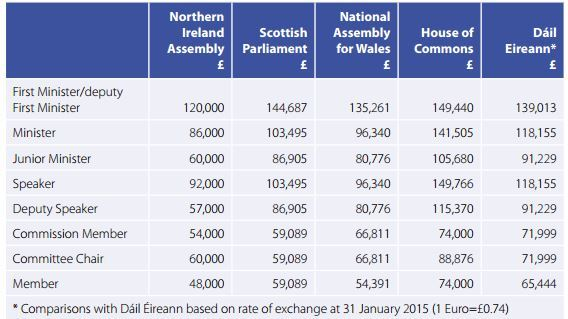 A table showing how the salaries of MLAs with extra responsibilities compares with their counterparts elsewhere in the UK and Republic of Ireland. Source: Independent Financial Review Panel's March 2016 report.