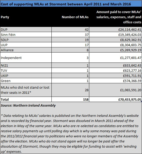 A table showing the amount paid to MLAs during the 2011-2016 mandate.
