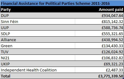 A table showing the amounts paid to political parties represented at Stormont during the 2011-2016 Assembly term.