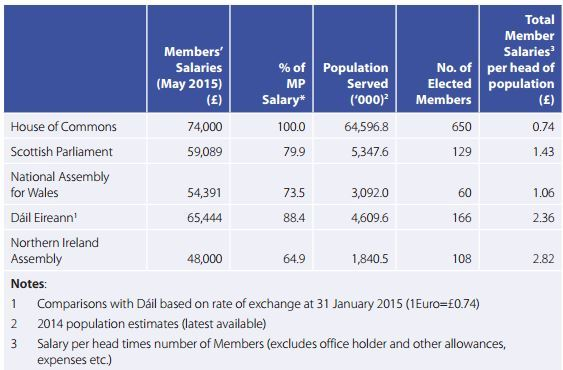 A comparison of elected representatives' salaries in the UK and Republic of Ireland. Source: Independent Financial Review Panel's March 2016 report.