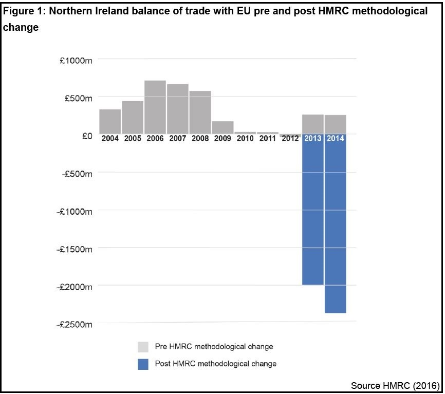 Table compiled by the Northern Ireland Assembly Research and Information Service