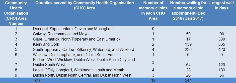Do patients in the Republic of Ireland face a postcode