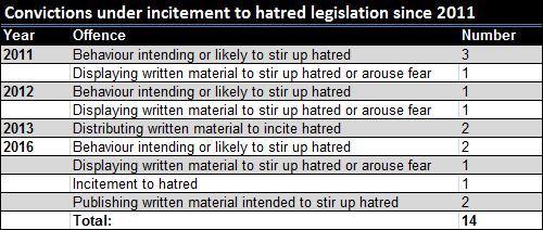 Source: Public Prosecution Service