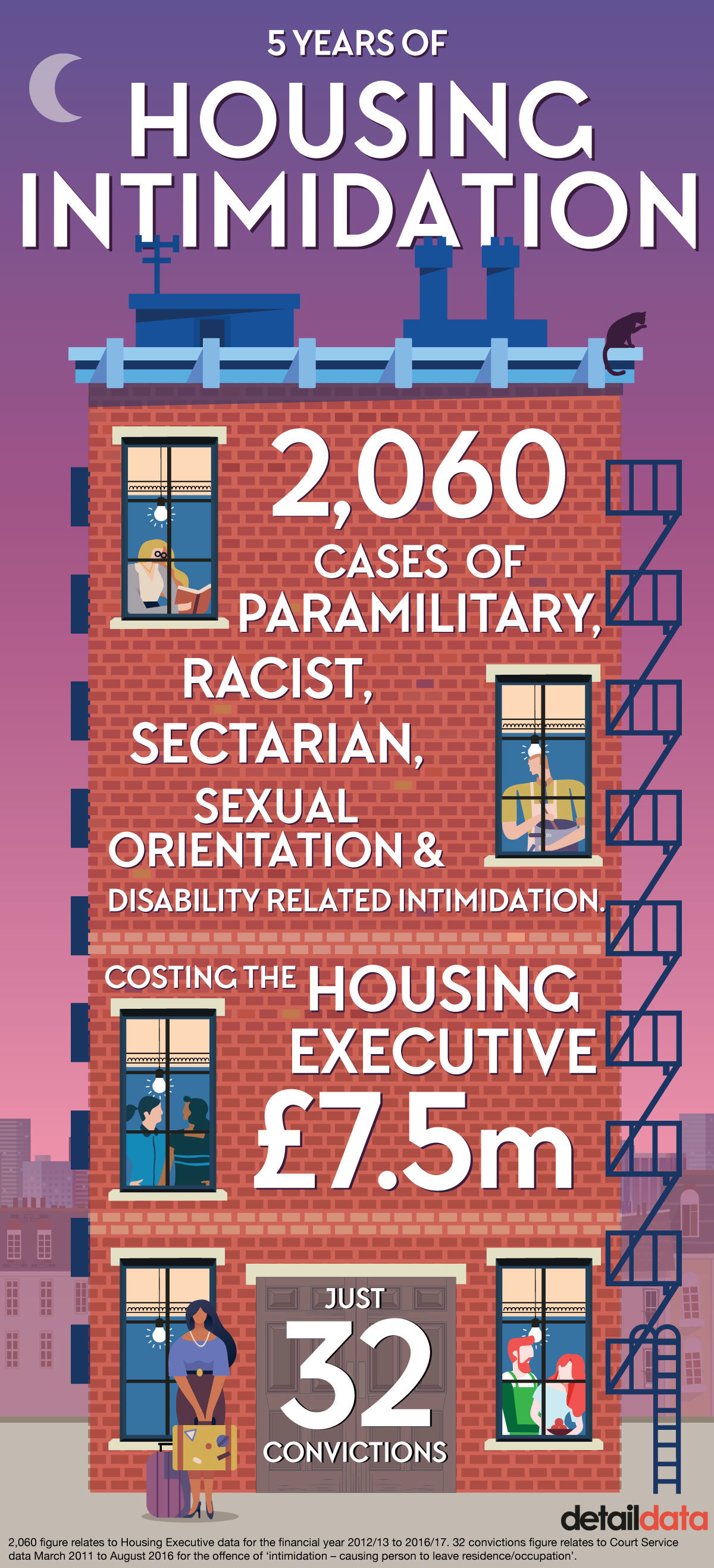 Housing intimidation in Northern Ireland. Infographic by Chris Scott.