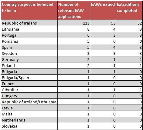 Breakdown of EAWs by country suspect is believed to be in.