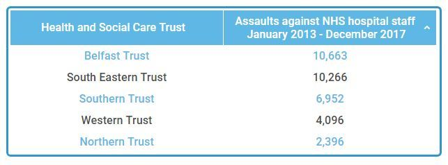 Table showing the number of assaults recorded by each of the trusts