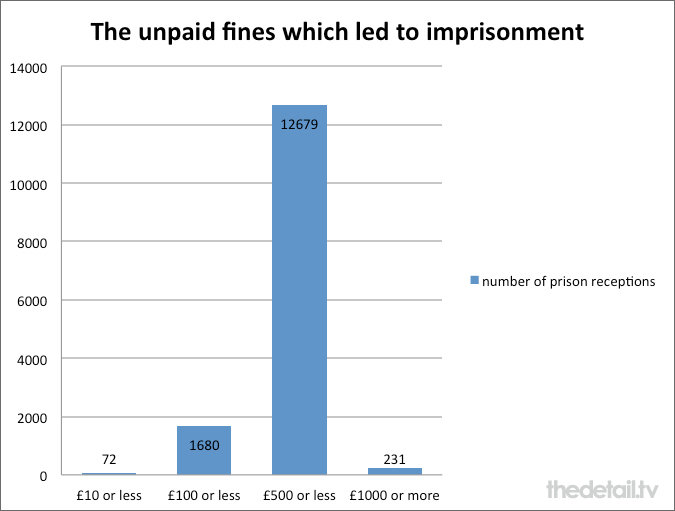 Almost 90% of unpaid fines were £500 or less