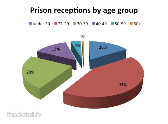 97 people imprisoned were aged over 60
