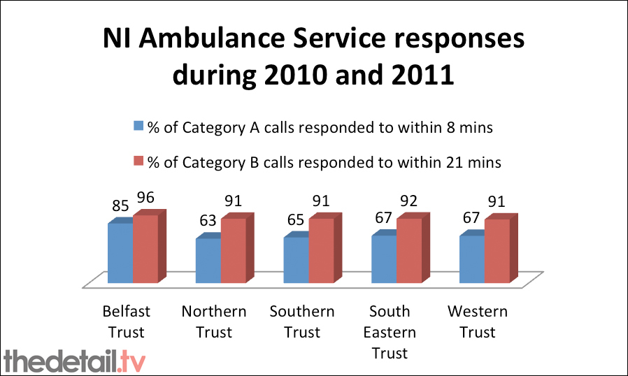 Response times by trust