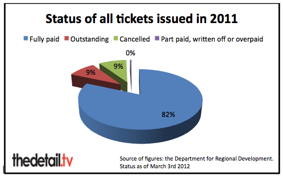 Status of tickets