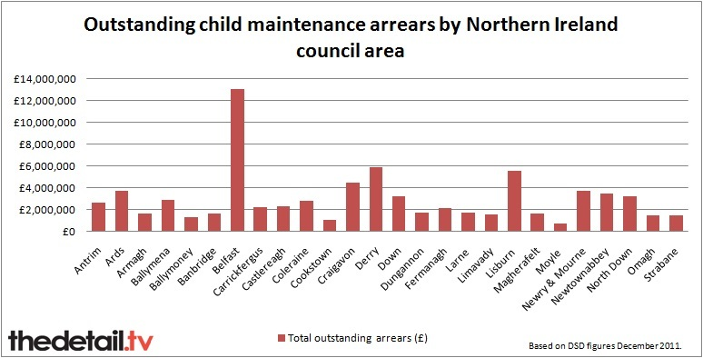 Total arrears broken down by council. Private arrangements not included.