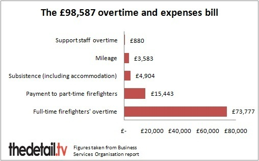 The overtime and expenses bill