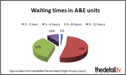 Waiting times for patients in mental health crisis