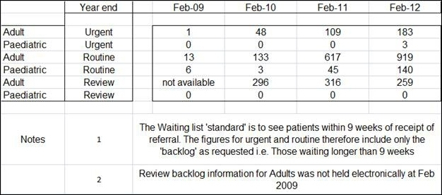 Waiting list figures (backlog) for clinics end of February 2009, 2010, 2011 and 2012