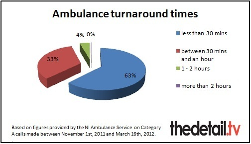 How long it took ambulances to clear from our hospitals