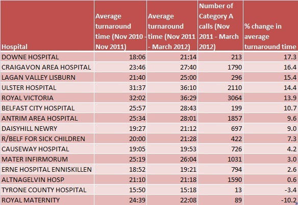 Change in average hospital turnaround times (mins:secs)