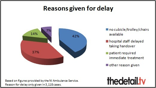 Reasons given for turnaround delays