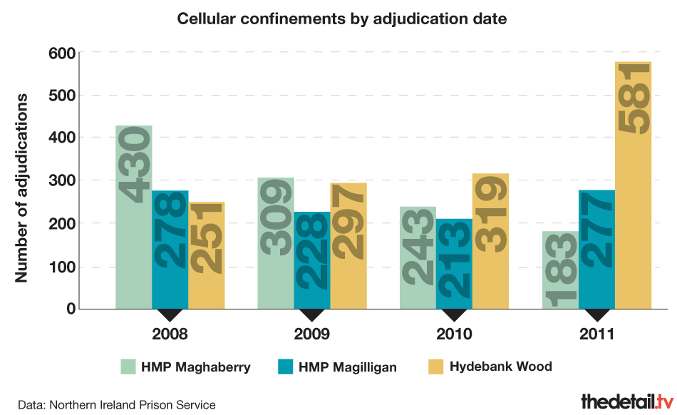 Cellular confinements by adjudication date