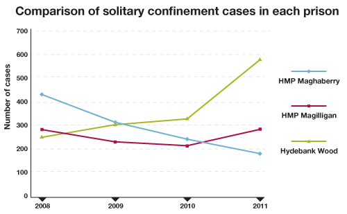 Figures show a marked decrease in Maghaberry while solitary confinement in Hydebank doubles