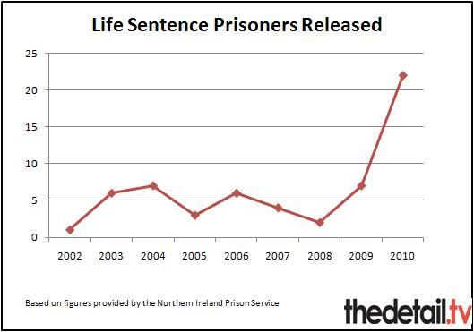 The number of life sentence prisoners released